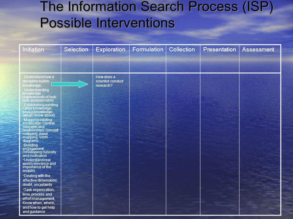 The Information Search Process (ISP) Possible Interventions