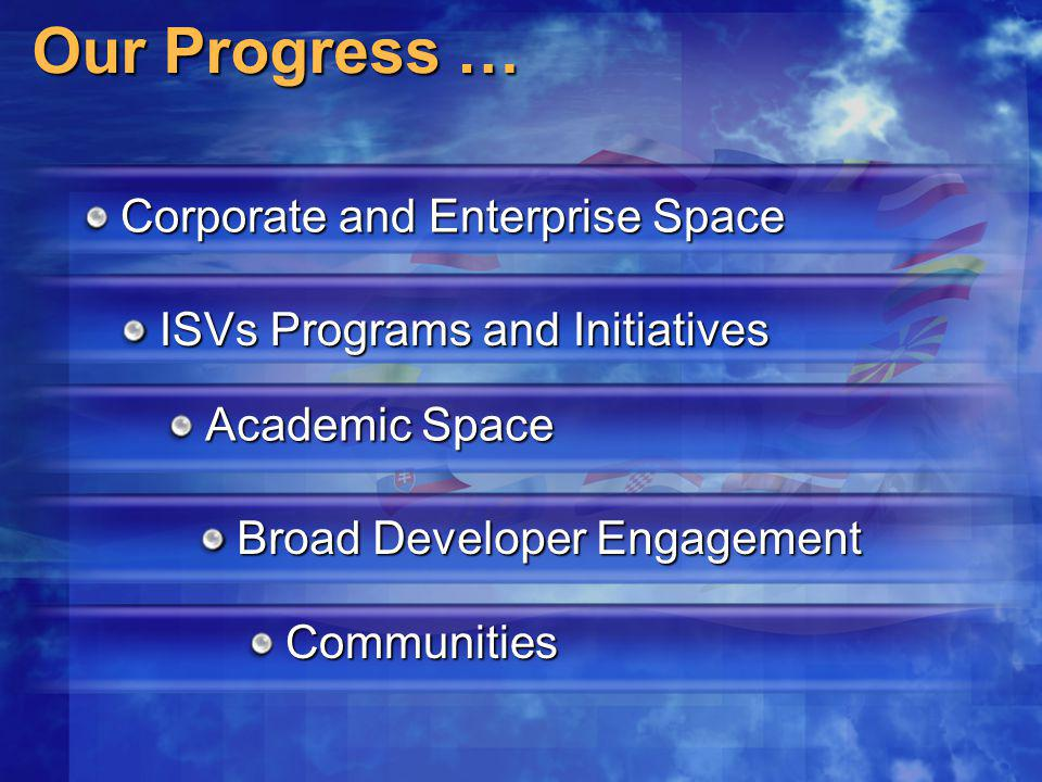Our Progress … Corporate and Enterprise Space