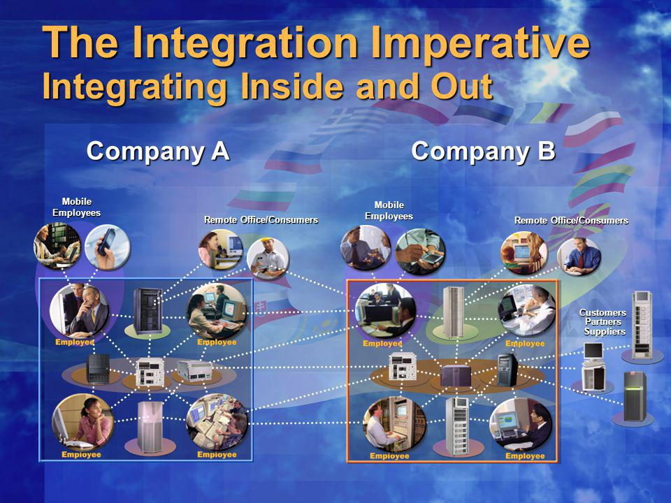 The Integration Imperative Integrating Inside and Out