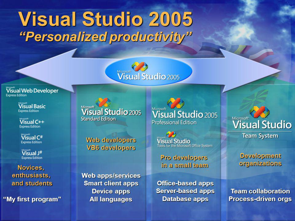Visual Studio 2005 Personalized productivity