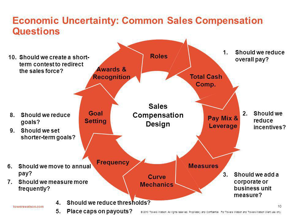 Economic Uncertainty: Common Sales Compensation Questions