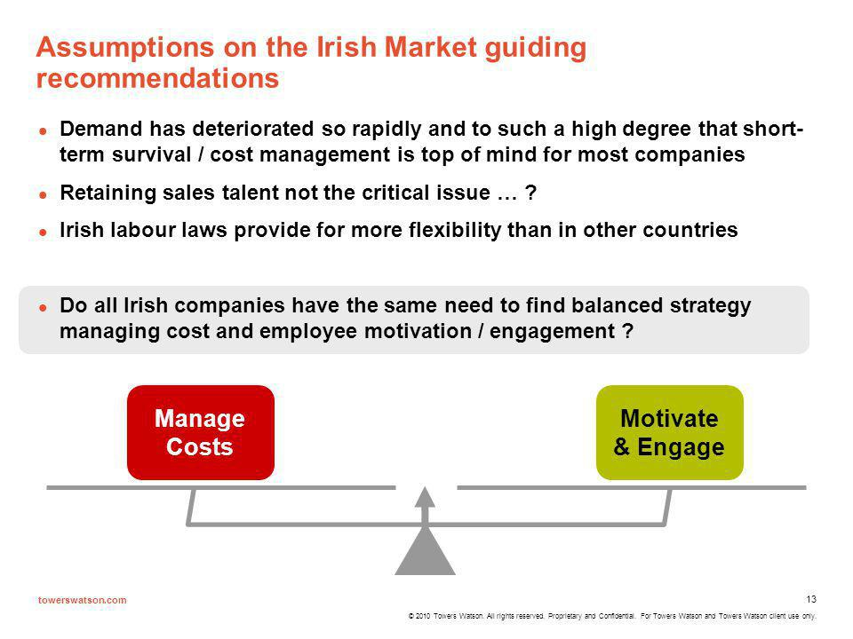 Assumptions on the Irish Market guiding recommendations