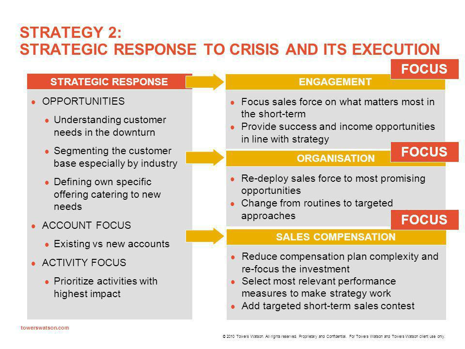 STRATEGY 2: STRATEGIC RESPONSE TO CRISIS AND ITS EXECUTION