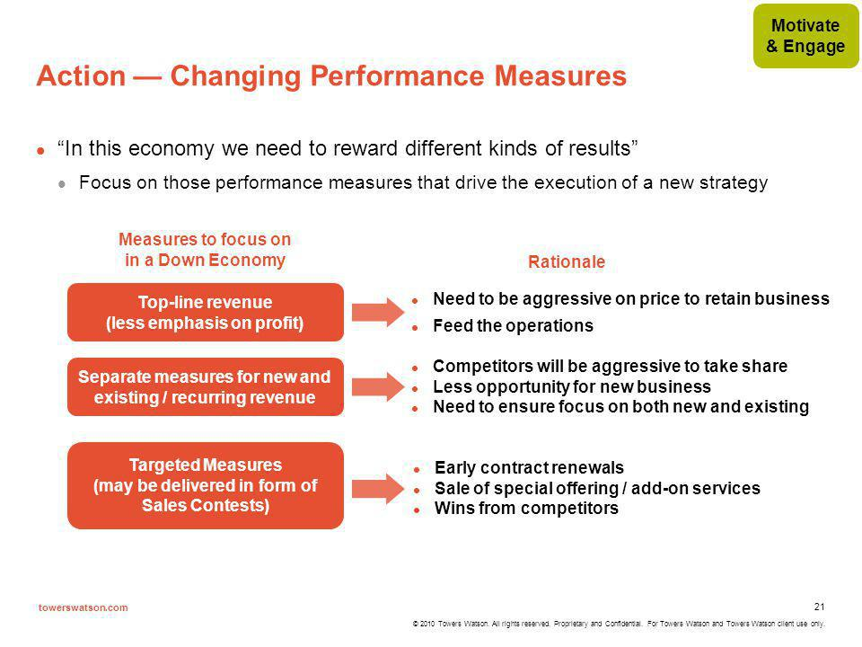 Action — Changing Performance Measures