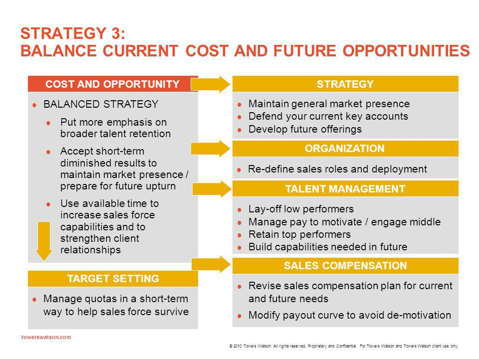 STRATEGY 3: BALANCE CURRENT COST AND FUTURE OPPORTUNITIES