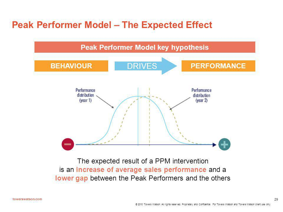 Peak Performer Model key hypothesis