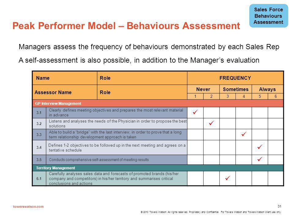 Sales Force Behaviours Assessment