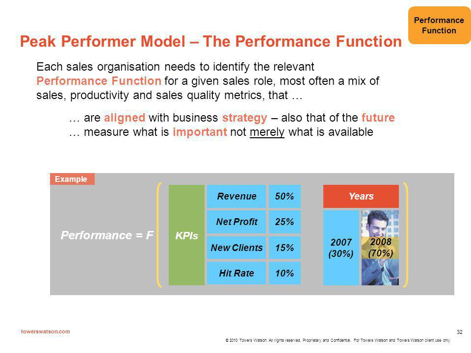Peak Performer Model – The Performance Function
