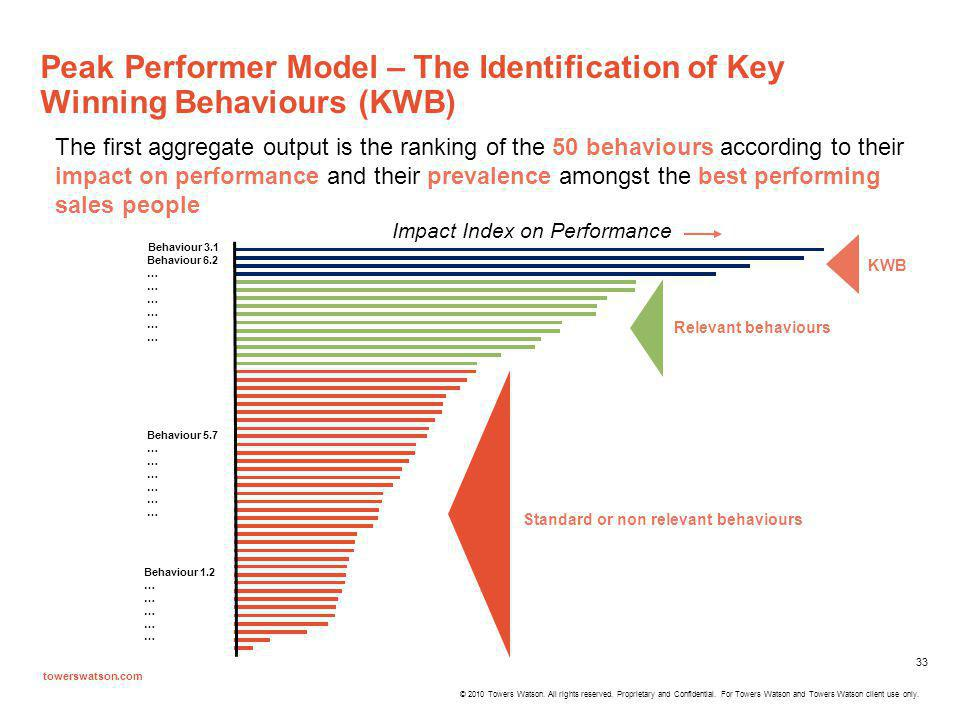 Peak Performer Model – The Identification of Key Winning Behaviours (KWB)