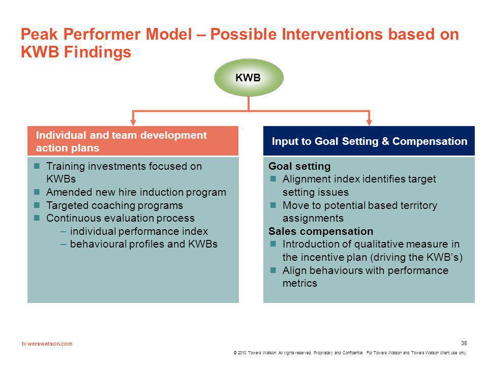 Peak Performer Model – Possible Interventions based on KWB Findings