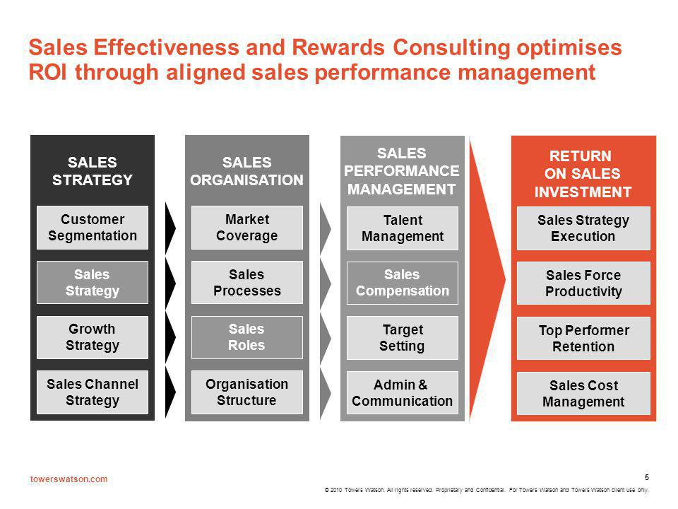 Sales Effectiveness and Rewards Consulting optimises ROI through aligned sales performance management