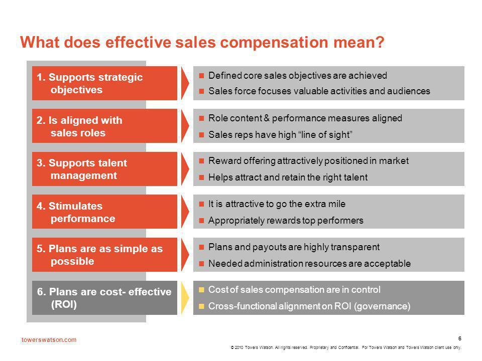 What does effective sales compensation mean