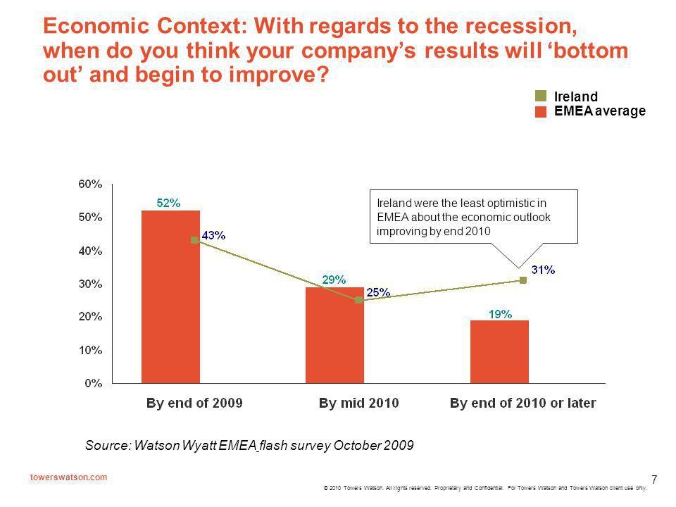 Economic Context: With regards to the recession, when do you think your company's results will 'bottom out' and begin to improve