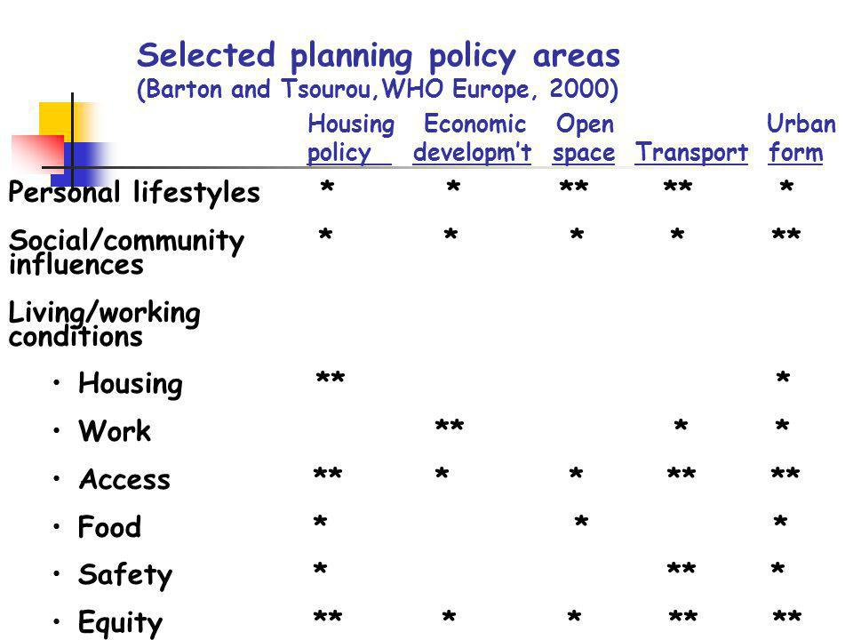 Selected planning policy areas (Barton and Tsourou,WHO Europe, 2000)