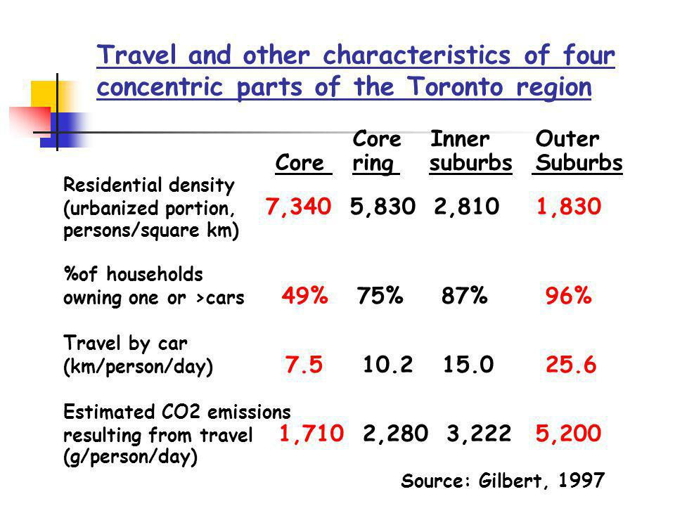 Travel and other characteristics of four concentric parts of the Toronto region