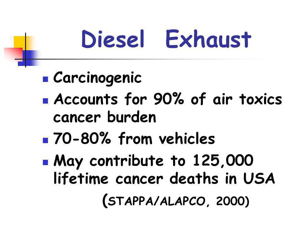 Diesel Exhaust Carcinogenic
