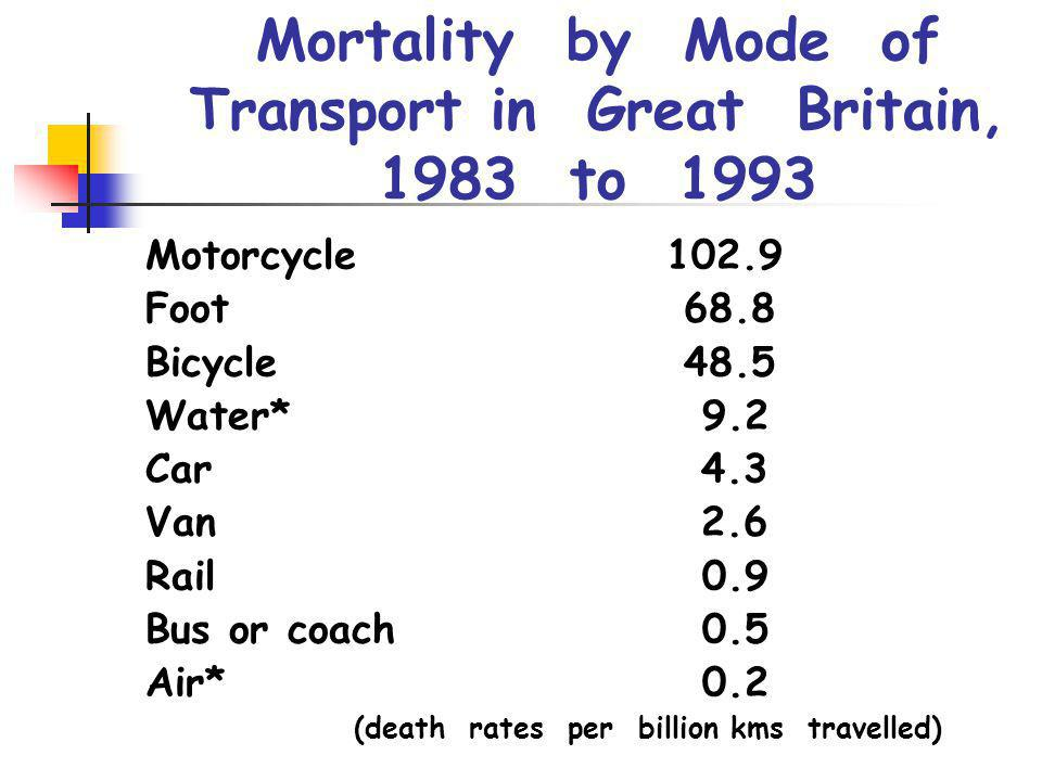 Mortality by Mode of Transport in Great Britain, 1983 to 1993
