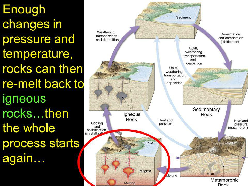 Enough changes in pressure and temperature, rocks can then re-melt back to igneous rocks…then the whole process starts again…