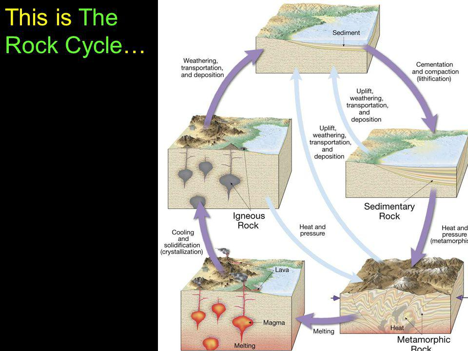 This is The Rock Cycle…