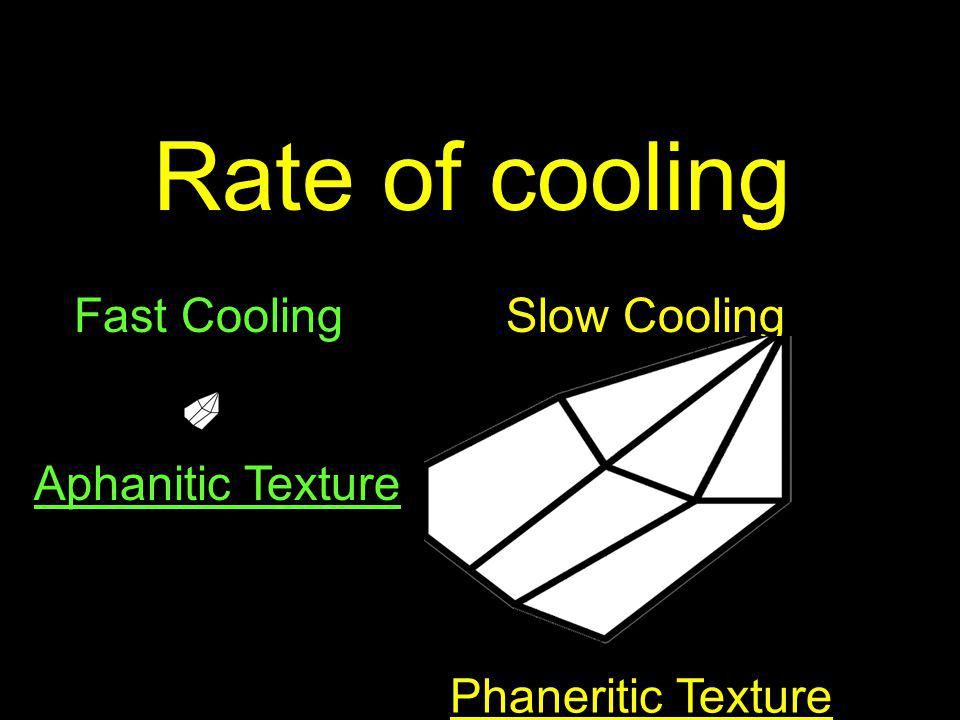 Rate of cooling Fast Cooling Slow Cooling Aphanitic Texture