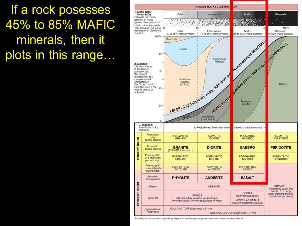 If a rock posesses 45% to 85% MAFIC minerals, then it plots in this range…
