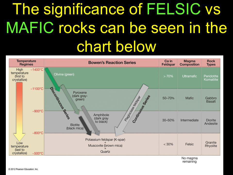 The significance of FELSIC vs MAFIC rocks can be seen in the chart below