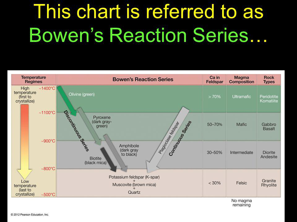 This chart is referred to as Bowen's Reaction Series…