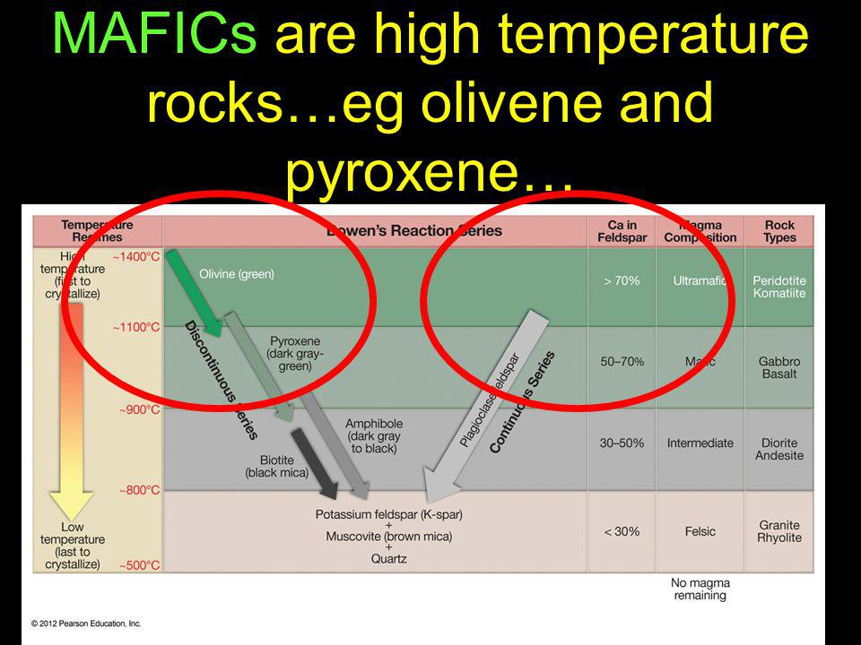 MAFICs are high temperature rocks…eg olivene and pyroxene…