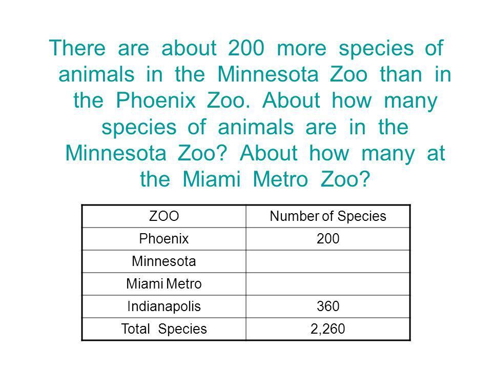 There are about 200 more species of animals in the Minnesota Zoo than in the Phoenix Zoo. About how many species of animals are in the Minnesota Zoo About how many at the Miami Metro Zoo