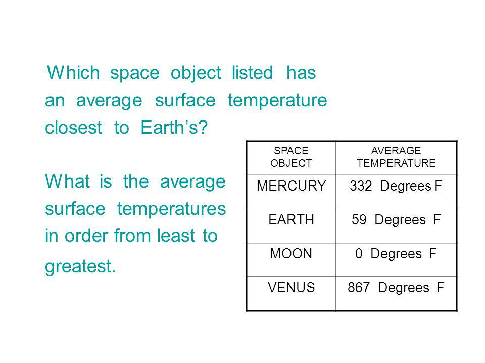 Which space object listed has
