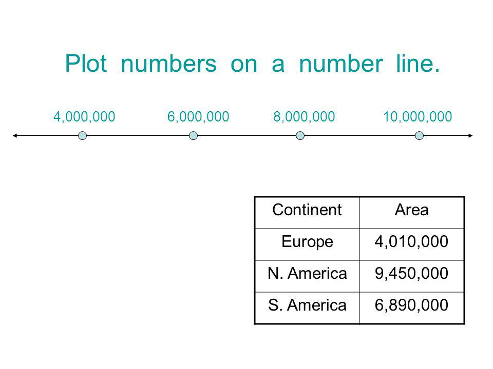 Plot numbers on a number line.