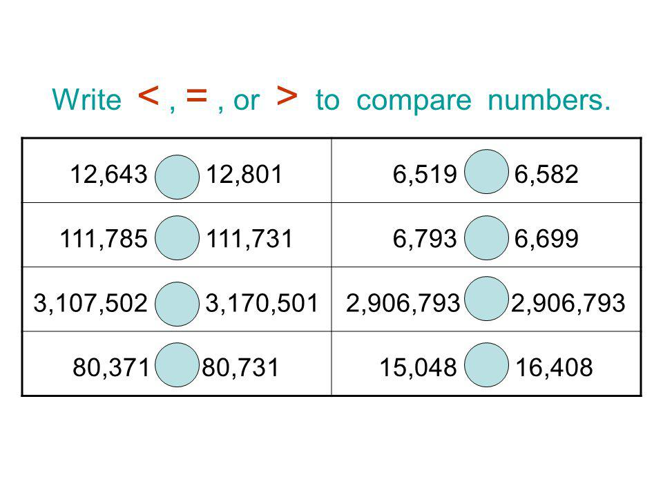 Write < , = , or > to compare numbers.
