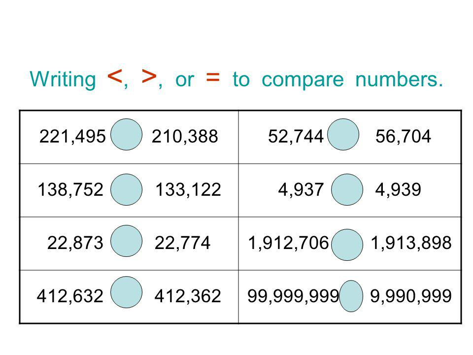 Writing <, >, or = to compare numbers.
