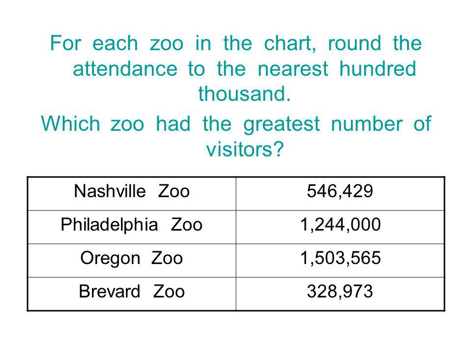 Which zoo had the greatest number of visitors