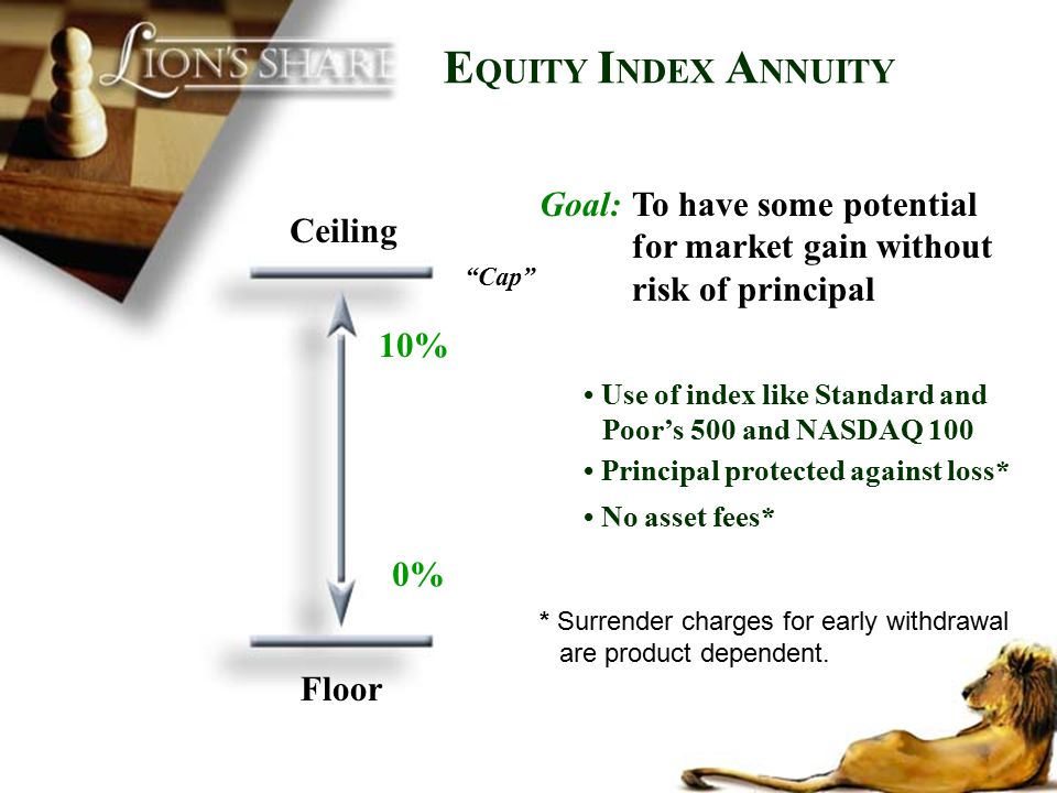 EQUITY INDEX ANNUITY Goal: To have some potential for market gain without risk of principal. Ceiling.