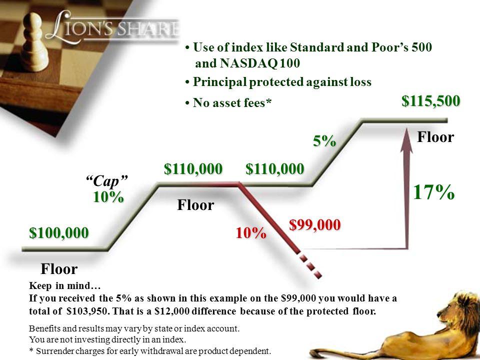 17% $115,500 Floor 5% $110,000 $110,000 Cap 10% Floor $99,000