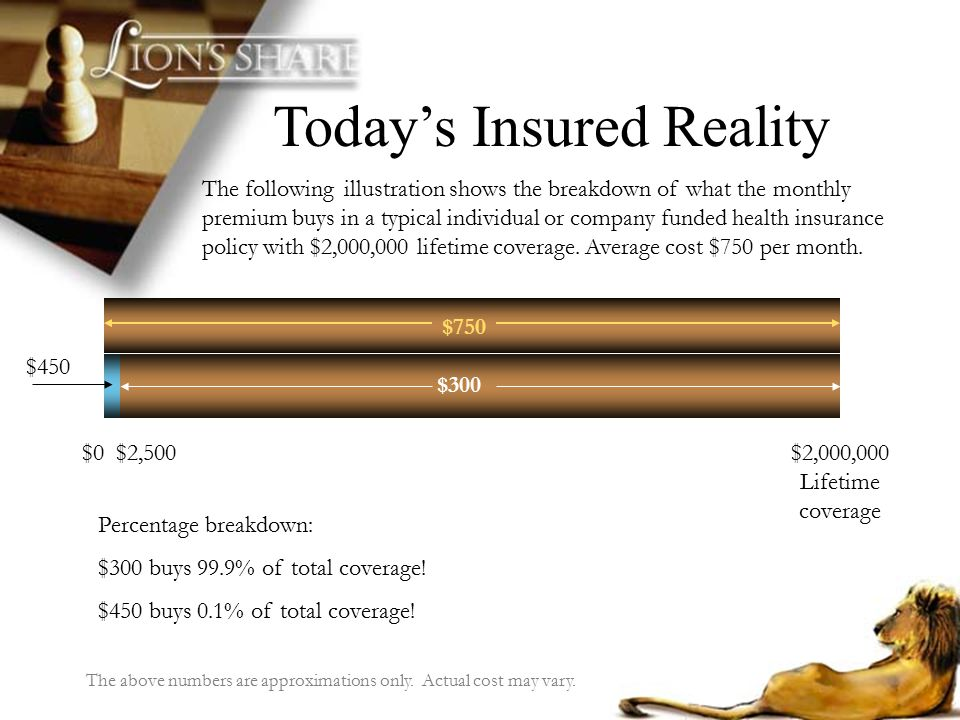 Today's Insured Reality