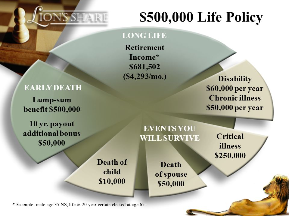 $500,000 Life Policy LONG LIFE. Retirement Income* $681,502 ($4,293/mo.) Disability $60,000 per year Chronic illness $50,000 per year.
