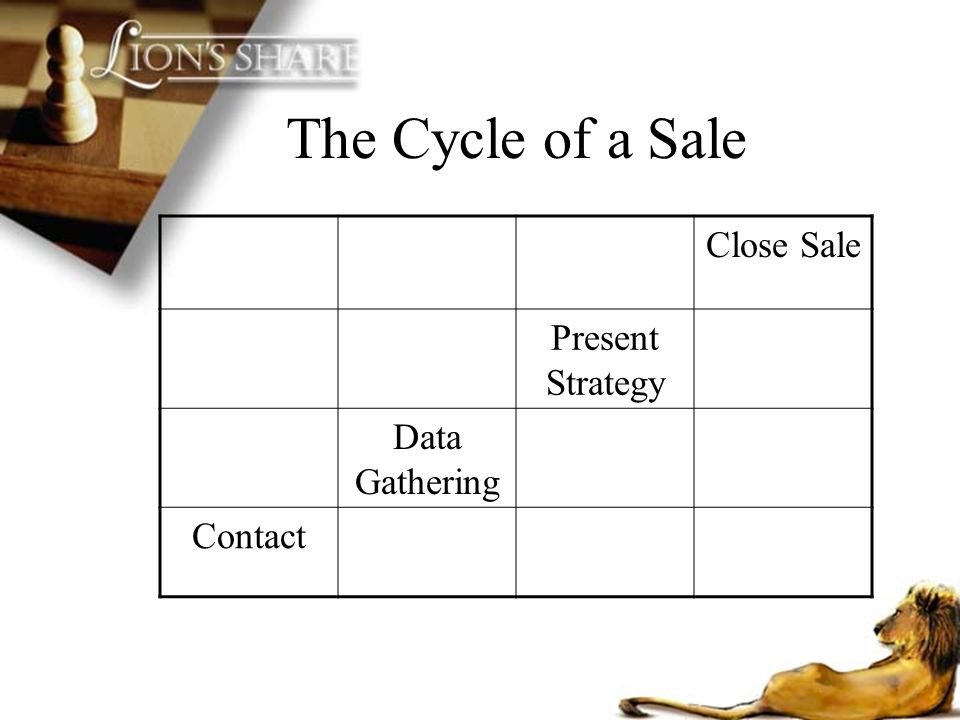 The Cycle of a Sale Close Sale Present Strategy Data Gathering Contact