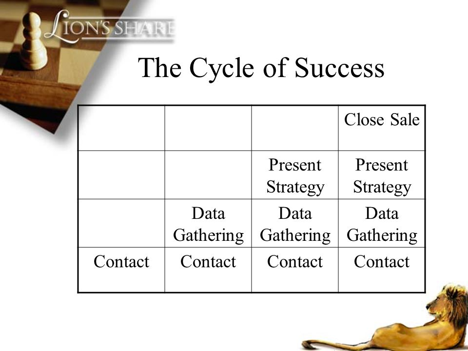The Cycle of Success Close Sale Present Strategy Data Gathering
