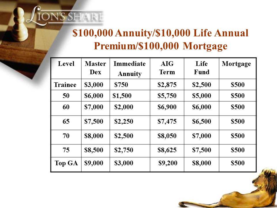 $100,000 Annuity/$10,000 Life Annual Premium/$100,000 Mortgage