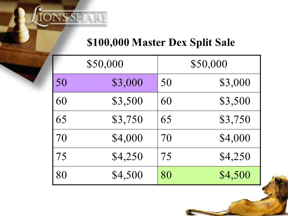 $100,000 Master Dex Split Sale $50,000. 50 $3,000. 50 $3,000. 60 $3,500.