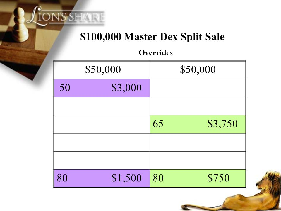 $100,000 Master Dex Split Sale $50,000 50 $3,000 65 $3,750 80 $1,500