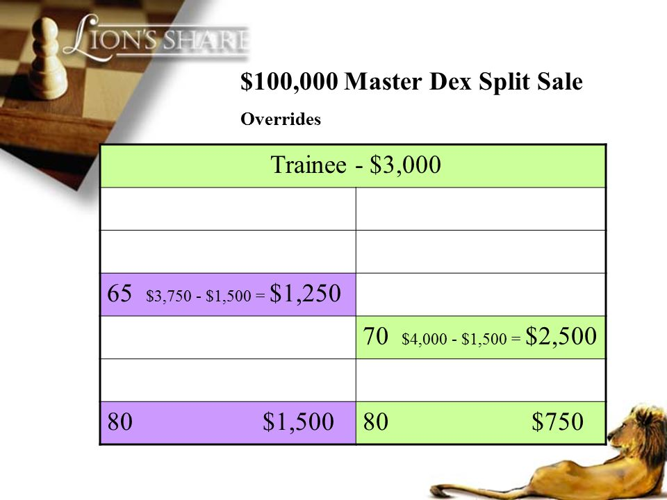 $100,000 Master Dex Split Sale Trainee - $3,000