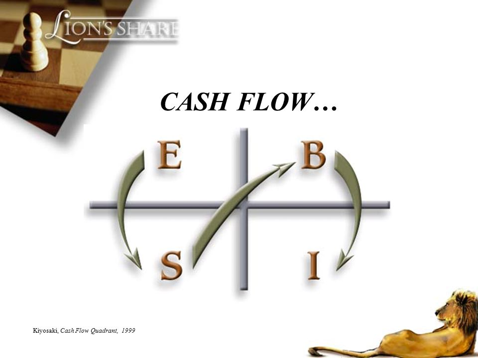 CASH FLOW… Kiyosaki, Cash Flow Quadrant, 1999
