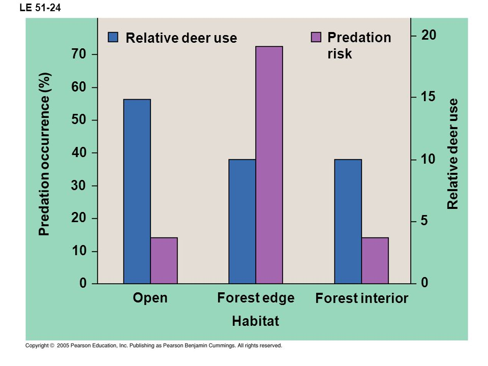 Predation occurrence (%)