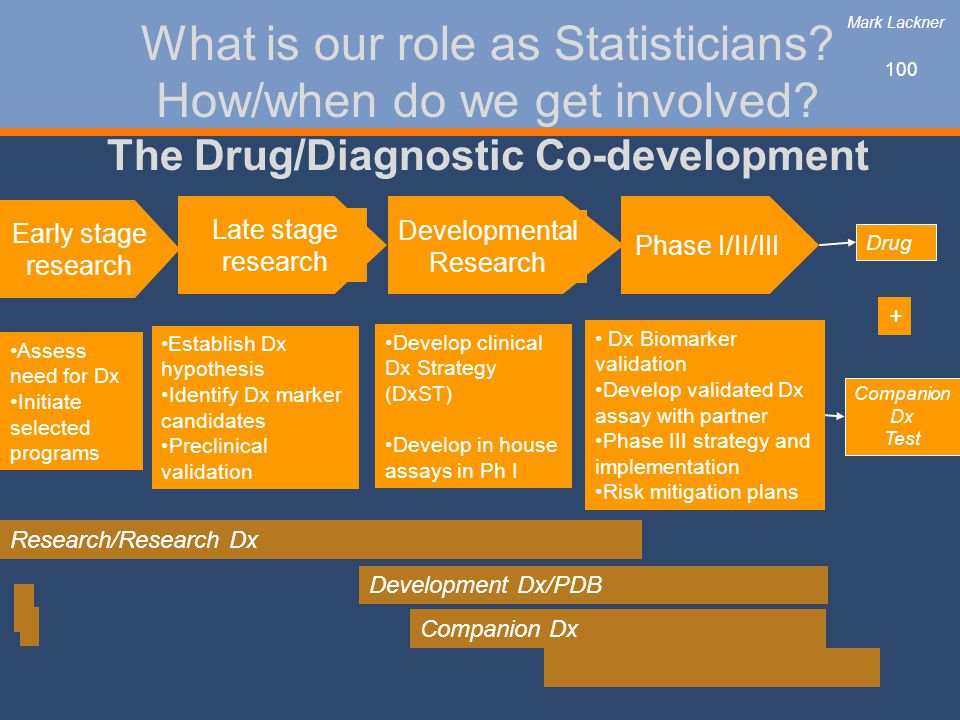 Mark Lackner What is our role as Statisticians How/when do we get involved The Drug/Diagnostic Co-development.