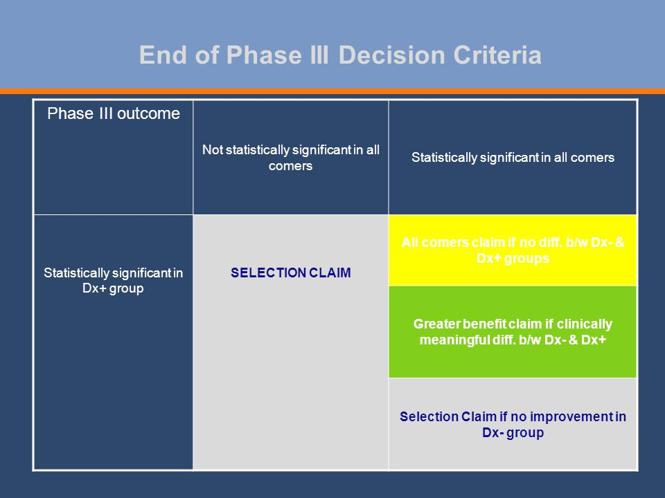 End of Phase III Decision Criteria