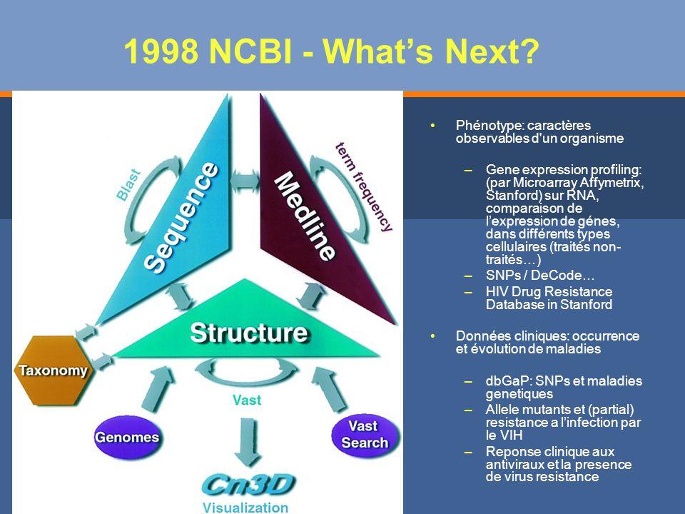 1998 NCBI - What's Next Phénotype: caractères observables d un organisme.