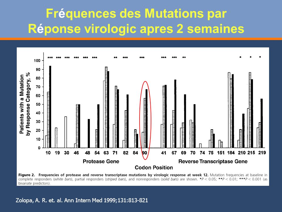 Fréquences des Mutations par Réponse virologic apres 2 semaines